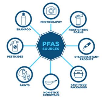 per-and-polyfluoroalkyl-substances